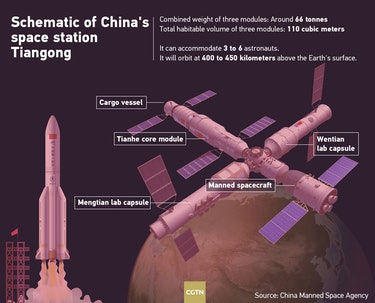 The Tianhe core module, which is 16.6 meters long with a maximum diameter of 4.2 meters and a takeoff mass of 22.5 tonnes, is the largest spacecraft China has ever developed.
