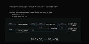 An explanation of how astronauts can create new fuel with Martian resources.