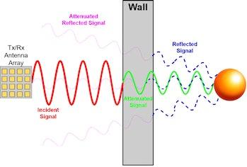 Radar diagram