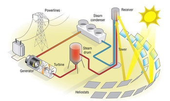 Concentrated solar power in action.
