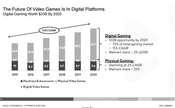 Walmart in 2019 was considering the launch of a cloud gaming platform.