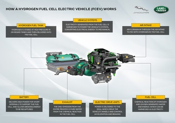 A diagram of all the parts in a hydrogen fuel cell powertrain