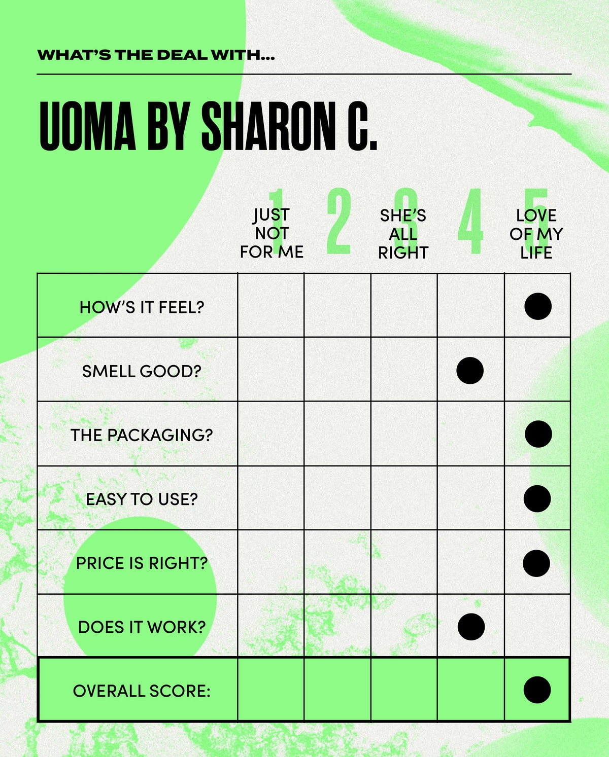 Elite Daily's What's The Deal With scorecard for the entire Uoma by Sharon C. beauty line