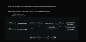 SpaceX's plans for creating more fuel.