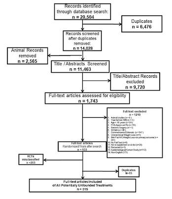 flow chart studies