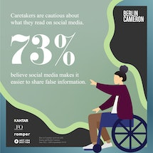 Caretakers are caution about what they read on social media. 73% believe social media makes it easie...