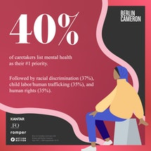 40% of caretakers list mental health as their #1 priority. Followed by racial discrimination (37%), ...