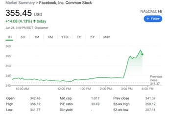 Facebook's stock jumped 4 percent on news that a judge dismissed the FTC's antitrust complaint.