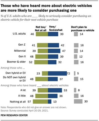 39 percent of Americans surveyed say they would consider buying an electric car as their next vehicl...
