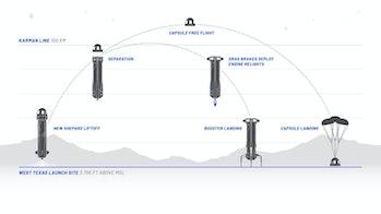 Blue Origin's diagram of its flight.