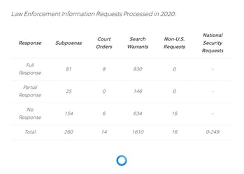 Ring home security law enforcement data request chart from 2020