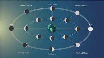 what causes moon phases full moon