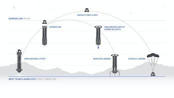 Blue Origin's flight diagram.