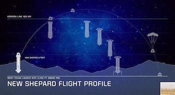 Blue Origin's diagram for its mission plan.