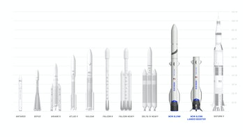 Blue Origin's comparison of New Glenn with other rockets.
