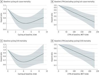 graph mortality risk