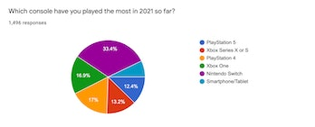 Most played consoles of 2021