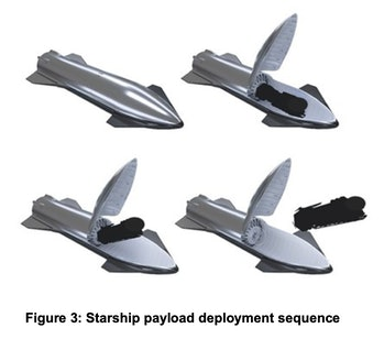 SpaceX user guide that shows Starship deploying.