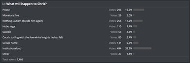 Kiwi Farms users voting on what will happen to Chris Chan.