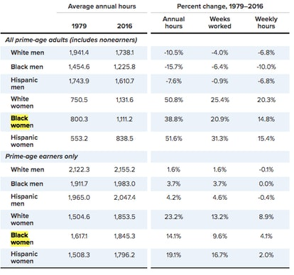 Black women work more hours compared to white women.