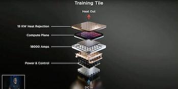 Tesla's detailed breakdown of the training tile.