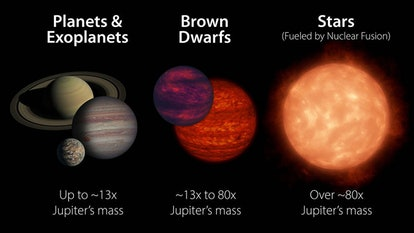 A diagram showing a size comparison of planets, brown dwarfs, and stars.