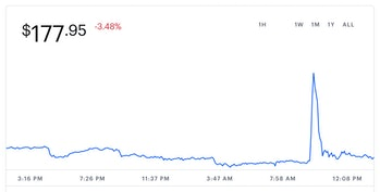 Litecoin's value over the last 24 hours.