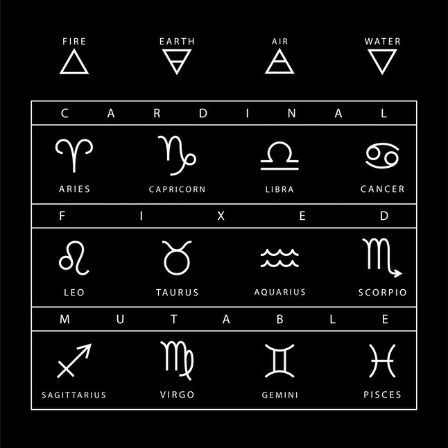 The three modalities in astrology are divided into cardinal signs, fixed signs, and mutable signs.