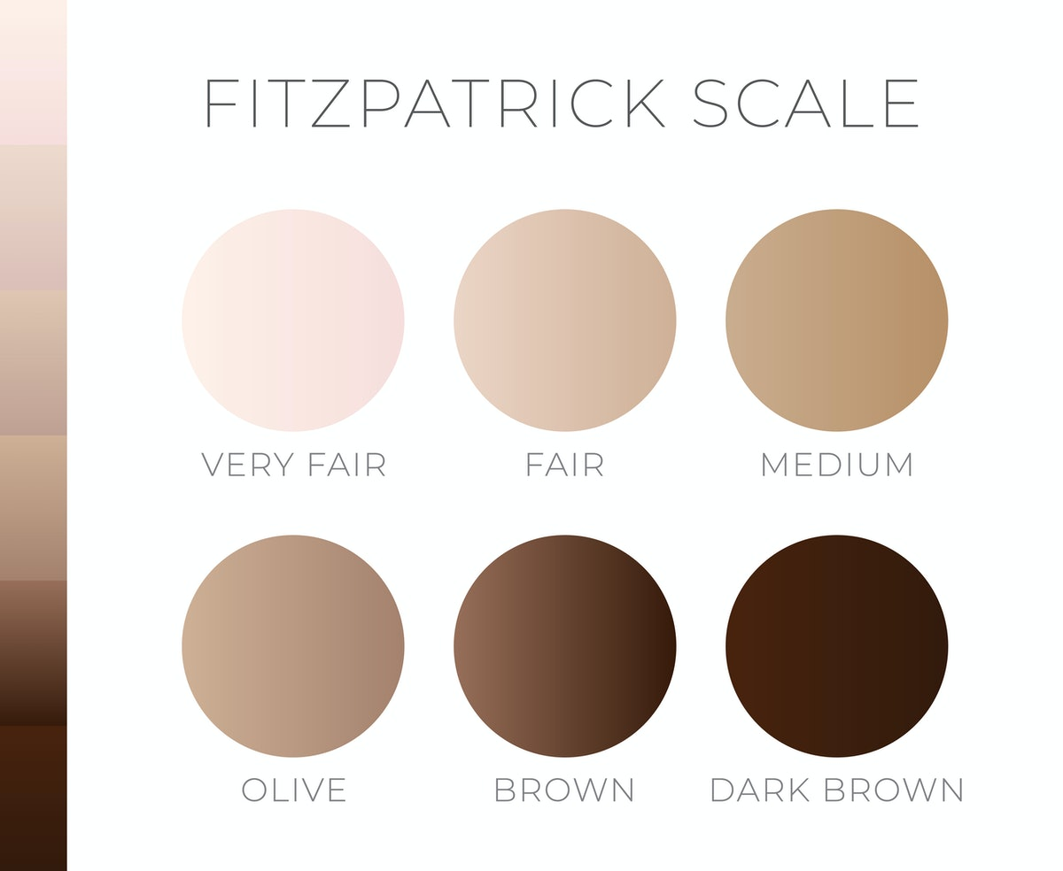 Skin Color by Fitzpatric Scale Light to Dark