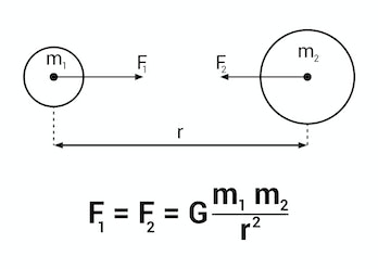 universal law of gravitation, Newton's law